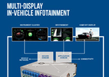 Multi-display in-vehicle infotainment